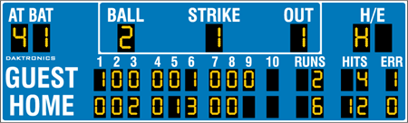 BA-2019 Baseball Scoreboards